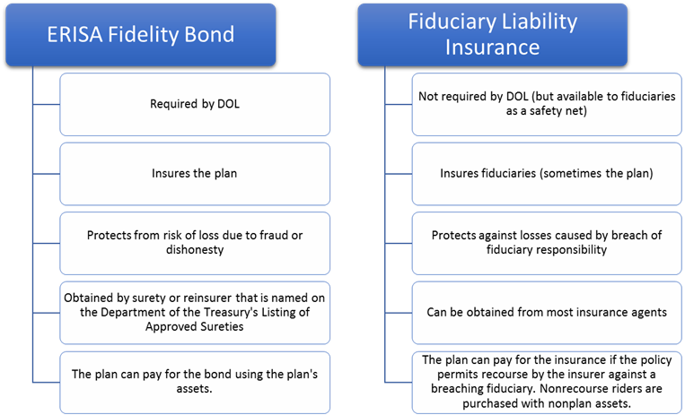 ERISA Fidelity Bond vs. Fiduciary Liability Insurance