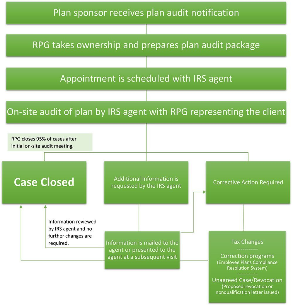 RPG Consultants IRS Plan Audit Process